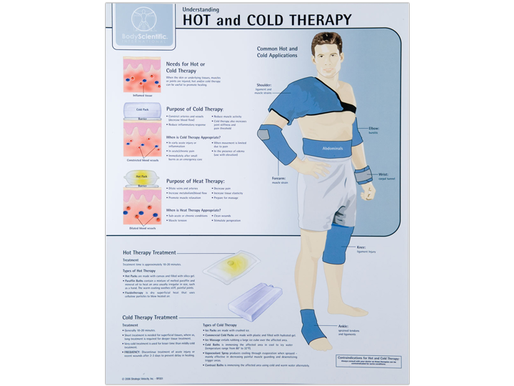 Anatomical Chart - Hot & Cold Therapy